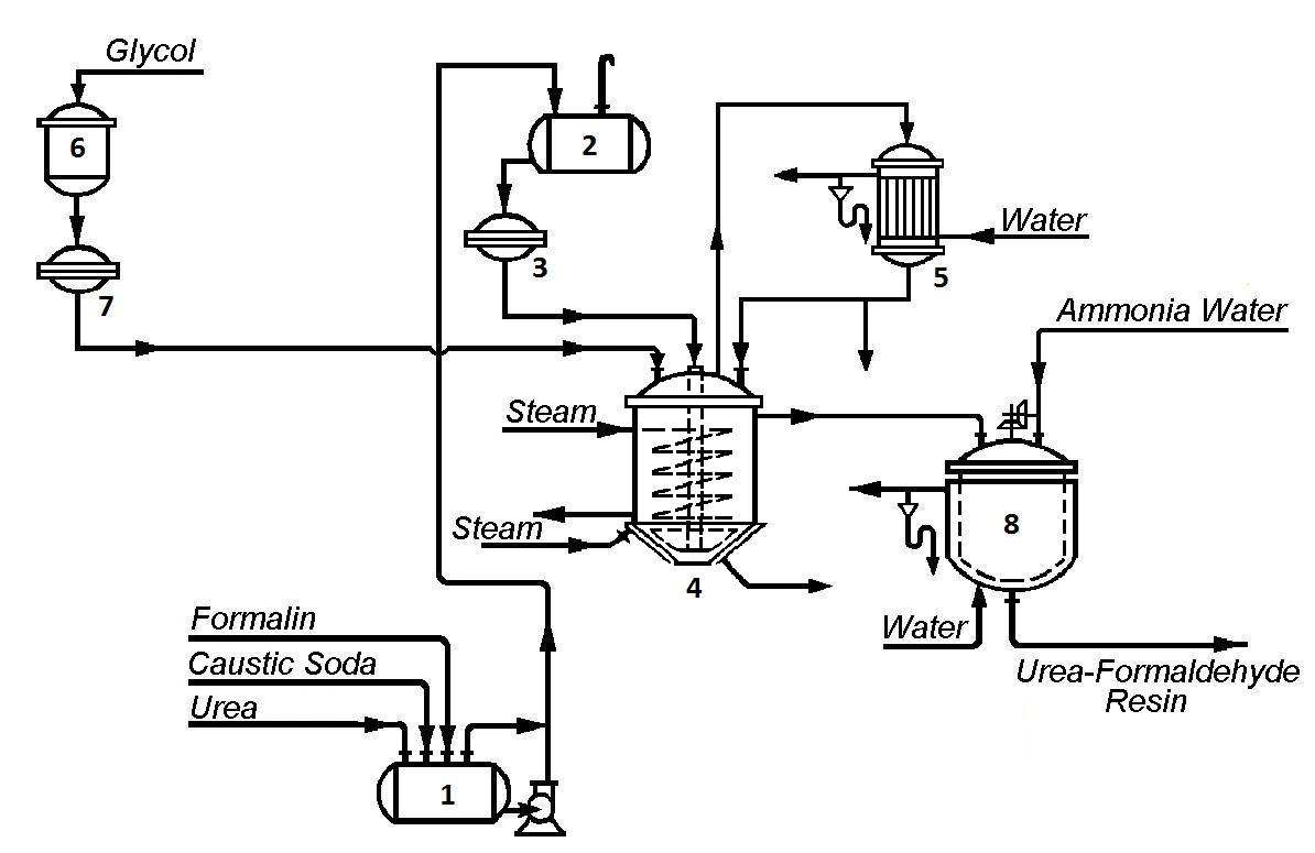 caustic soda plant flow diagram